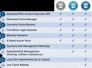 RHA Insurance Services